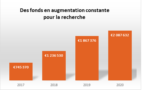 Statistiques_fonds_2017-2020