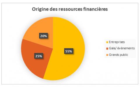 Statistiques_origine_ressources